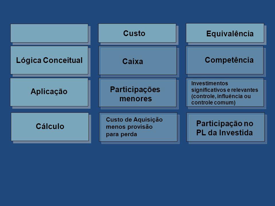 Custo Equivalência Lógica Conceitual Caixa Competência Aplicação Participações menores Investimentos significativos e relevantes (controle, influência ou controle comum) Cálculo Custo de Aquisição menos provisão para perda Participação no PL da Investida