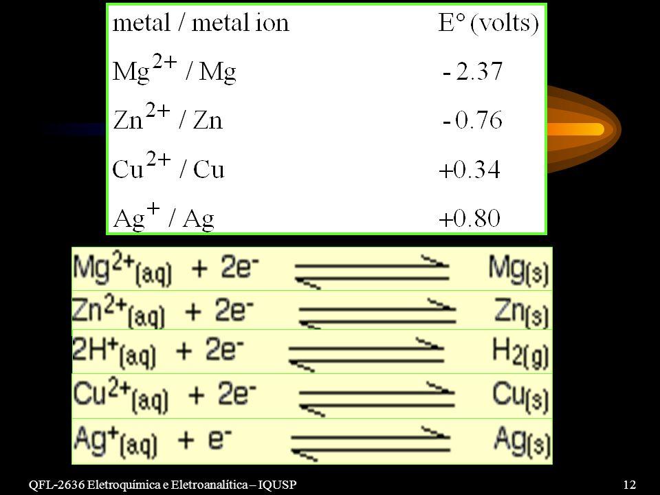 QFL-2636 Eletroquímica e Eletroanalítica – IQUSP12