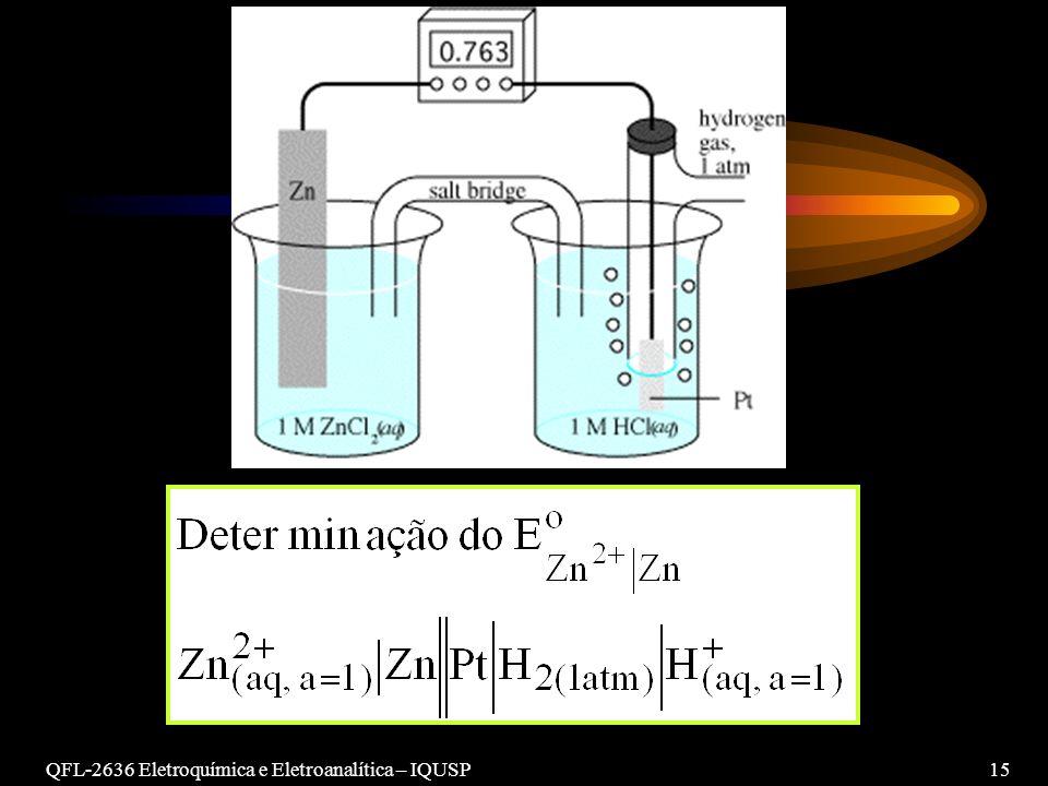 QFL-2636 Eletroquímica e Eletroanalítica – IQUSP15