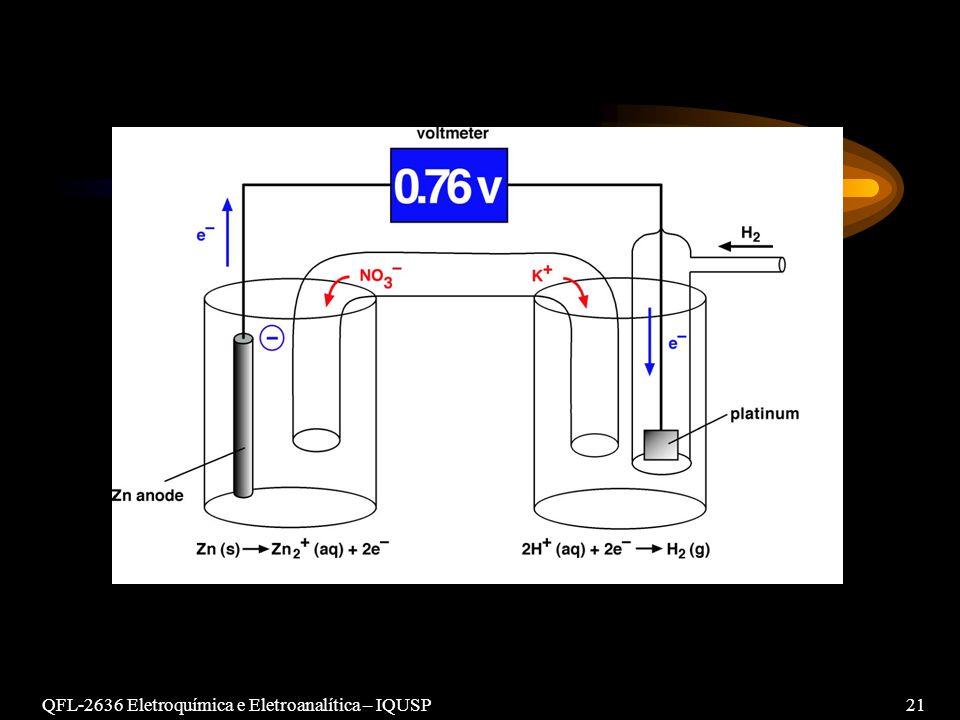 QFL-2636 Eletroquímica e Eletroanalítica – IQUSP21