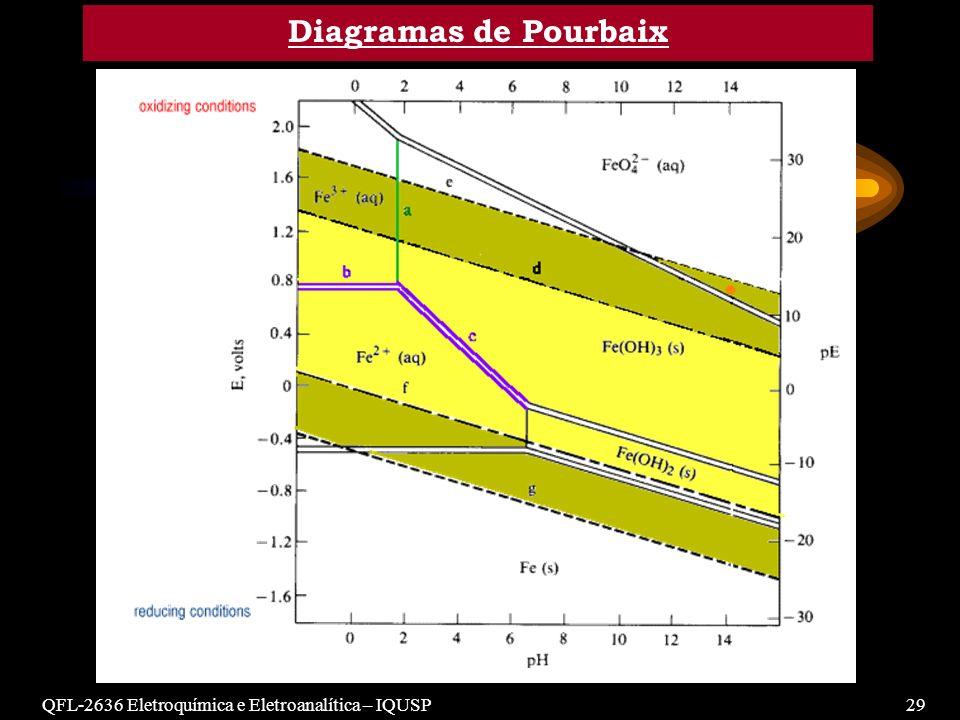 QFL-2636 Eletroquímica e Eletroanalítica – IQUSP29 Diagramas de Pourbaix
