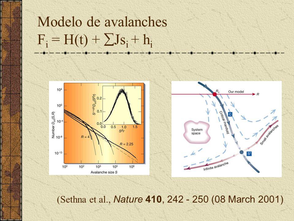 Modelo de avalanches F i = H(t) + Js i + h i (Sethna et al., Nature 410, 242 - 250 (08 March 2001)
