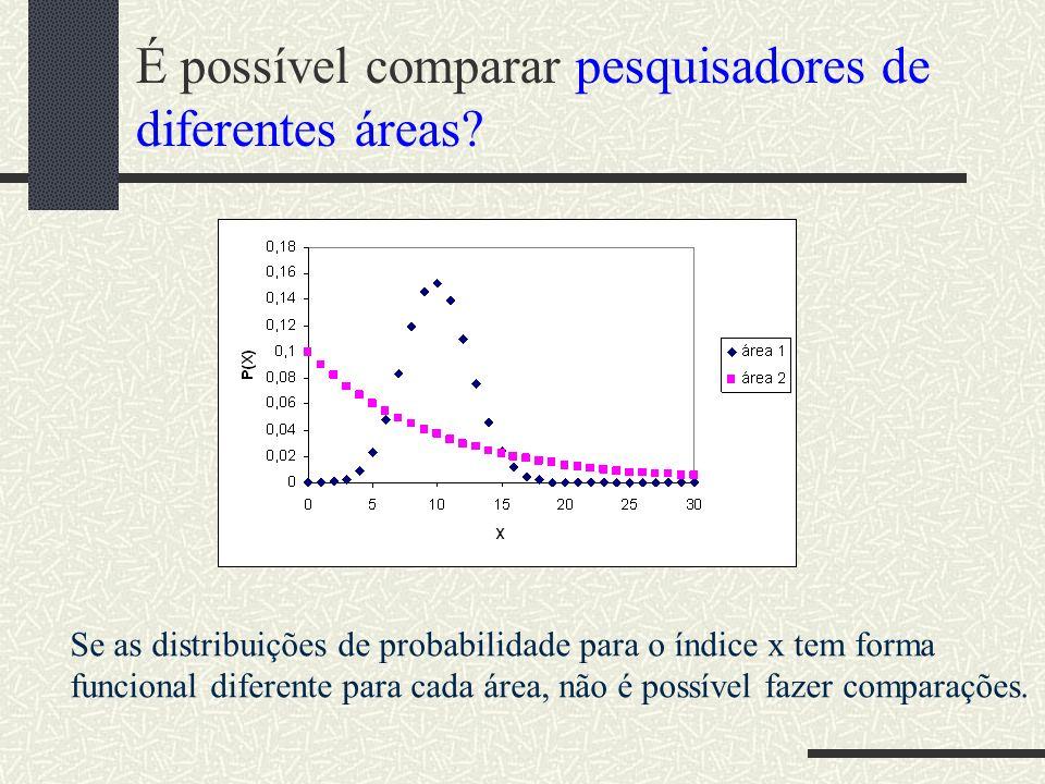 Comparando h com h I no Brasil Figura 4.