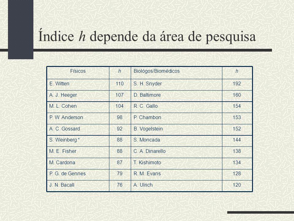 Estatísticas no Brasil Dados coletados do Thompson ISI Web of Science 188.909 referências até junho de 2005 com endereço BRAZIL ou BRASIL de artigos de 1975 a 2004 150.323 artigos 24.163 resumos de conferências 5.541 notas (brief reports ou rapid communications) 3.3577 cartas (letters) 2.333 reviews