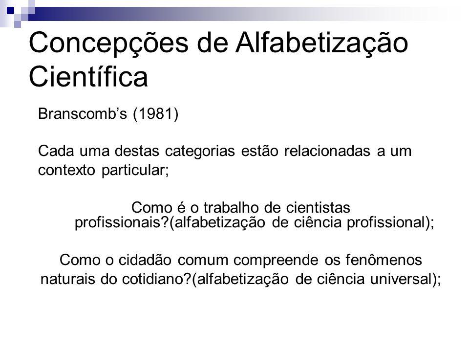 Concepções de Alfabetização Científica Branscombs (1981) Cada uma destas categorias estão relacionadas a um contexto particular; Como é o trabalho de