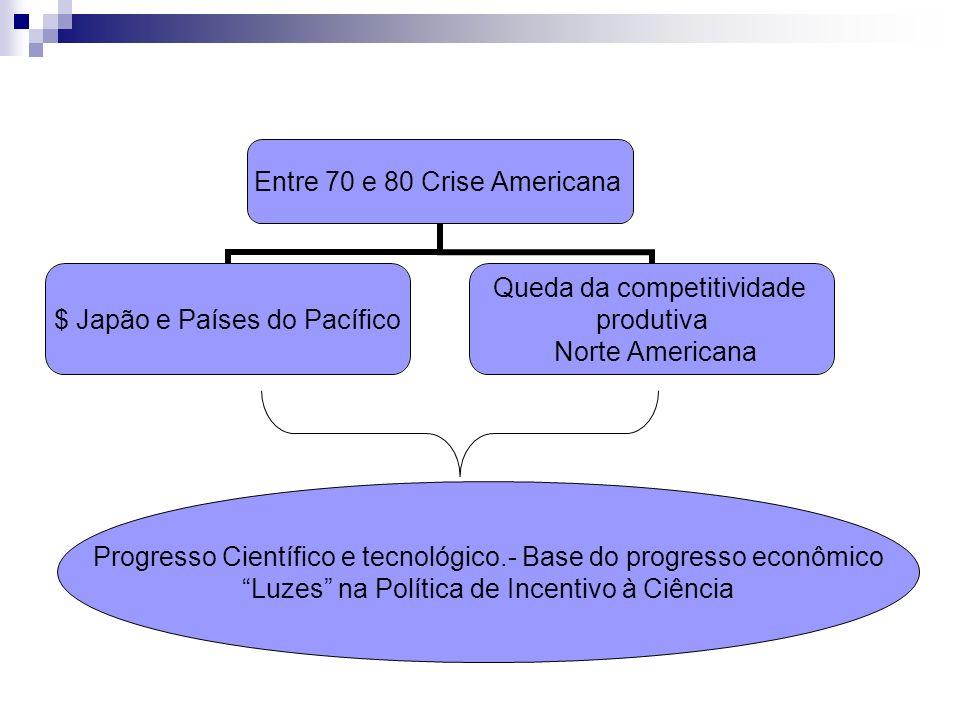 Entre 70 e 80 Crise Americana $ Japão e Países do Pacífico Queda da competitividade produtiva Norte Americana Progresso Científico e tecnológico.- Bas