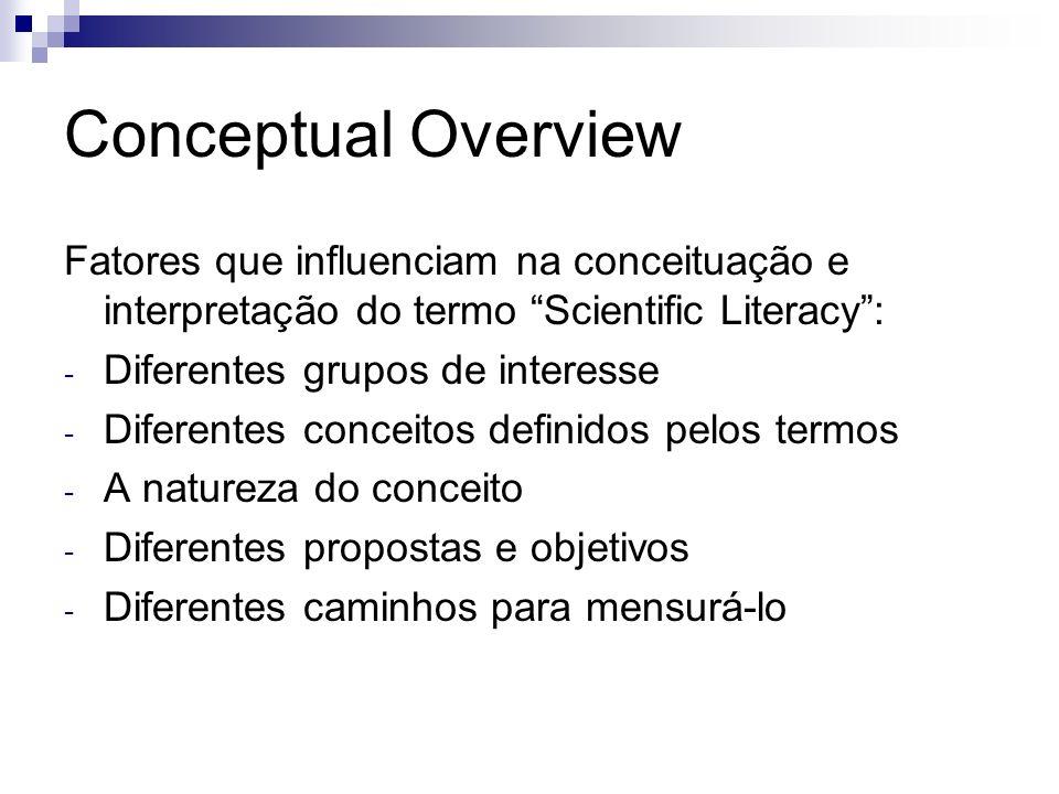 Conceptual Overview Fatores que influenciam na conceituação e interpretação do termo Scientific Literacy: - Diferentes grupos de interesse - Diferente