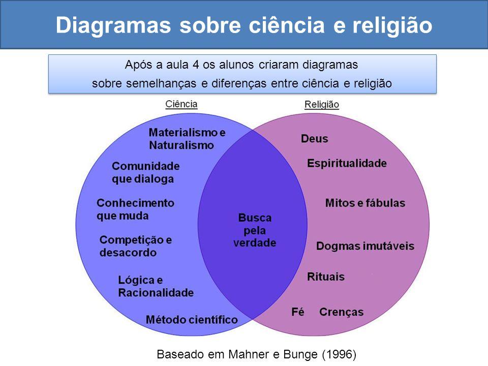 Diagramas sobre ciência e religião Baseado em Mahner e Bunge (1996) Após a aula 4 os alunos criaram diagramas sobre semelhanças e diferenças entre ciê