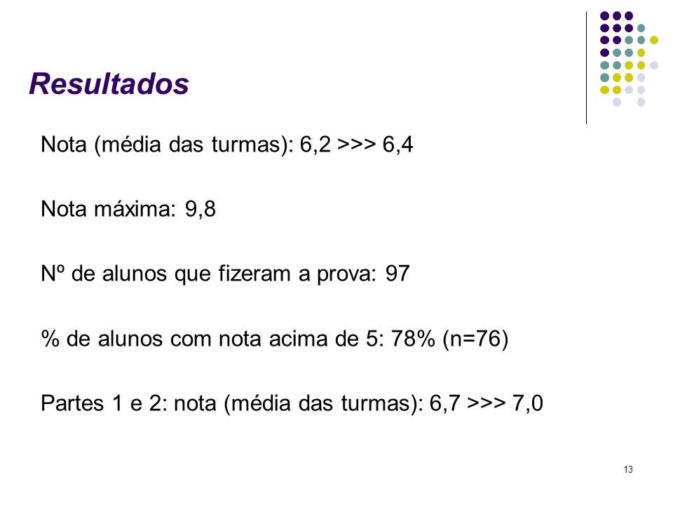 13 Resultados Nota (média das turmas): 6,2 >>> 6,4 Nota máxima: 9,8 Nº de alunos que fizeram a prova: 97 % de alunos com nota acima de 5: 78% (n=76) P