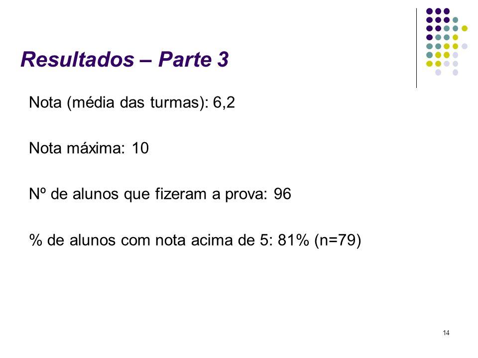 14 Resultados – Parte 3 Nota (média das turmas): 6,2 Nota máxima: 10 Nº de alunos que fizeram a prova: 96 % de alunos com nota acima de 5: 81% (n=79)