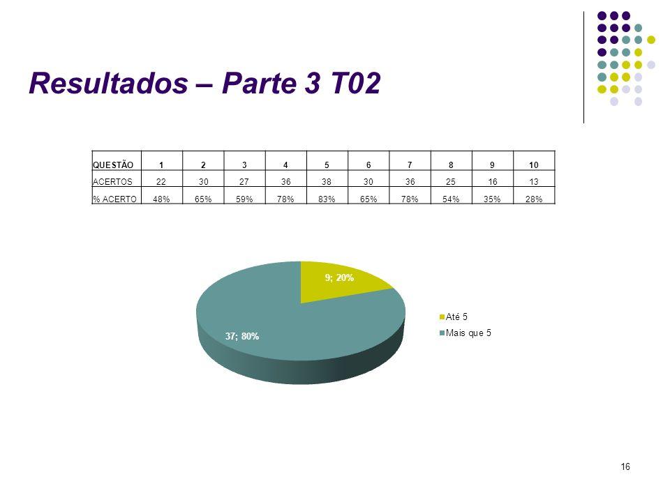 16 Resultados – Parte 3 T02 QUESTÃO12345678910 ACERTOS22302736383036251613 % ACERTO48%65%59%78%83%65%78%54%35%28%