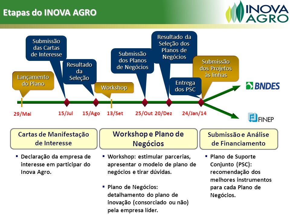 Etapas do INOVA AGRO 29/Mai Lançamento do Plano Submissão das Cartas de Interesse Resultado da Seleção Submissão dos Planos de Negócios Resultado da S