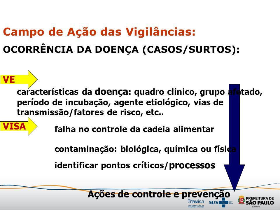 Campo de Ação das Vigilâncias: OCORRÊNCIA DA DOENÇA (CASOS/SURTOS): falha no controle da cadeia alimentar contaminação: biológica, química ou física c