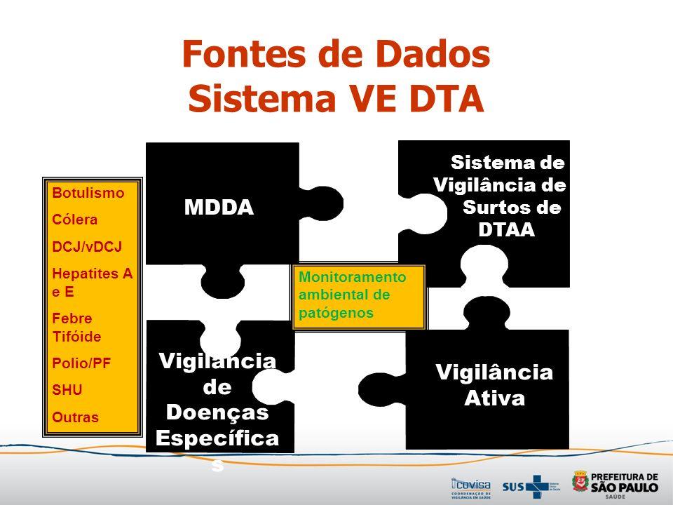Sistema de Vigilância de Surtos de DTAA MDDA Vigilância Ativa Vigilância de Doenças Específica s Monitoramento ambiental de patógenos Botulismo Cólera