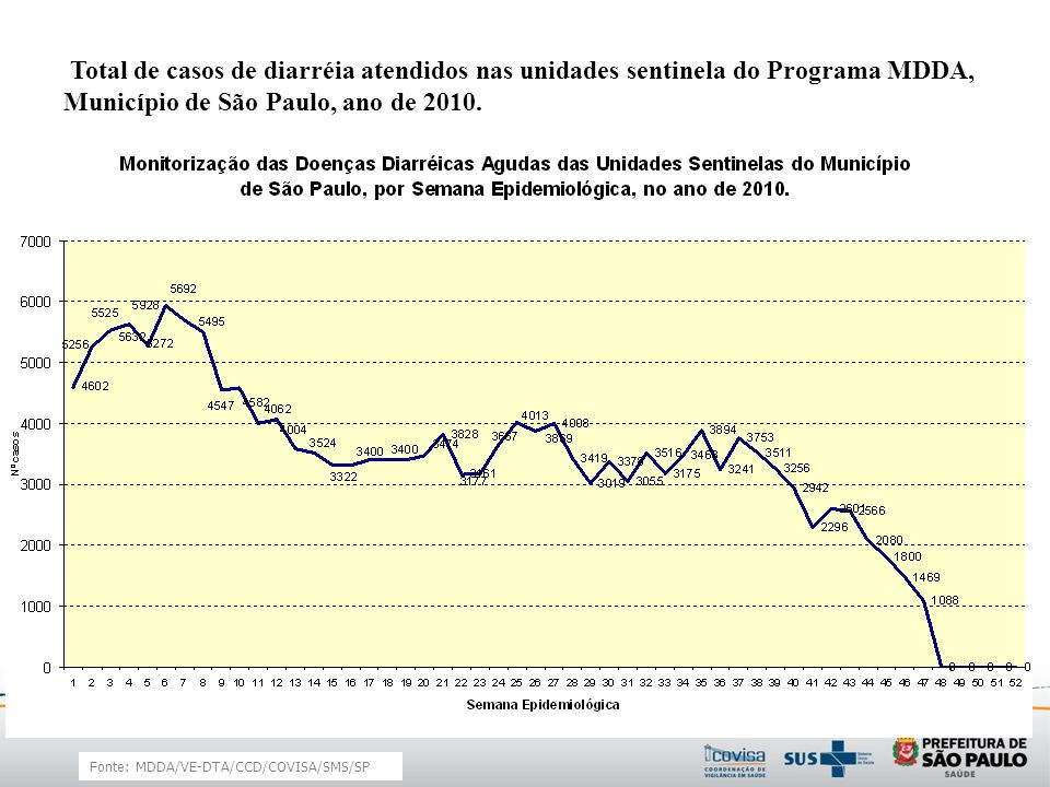 Total de casos de diarréia atendidos nas unidades sentinela do Programa MDDA, Município de São Paulo, ano de 2010. Fonte: MDDA/VE-DTA/CCD/COVISA/SMS/S