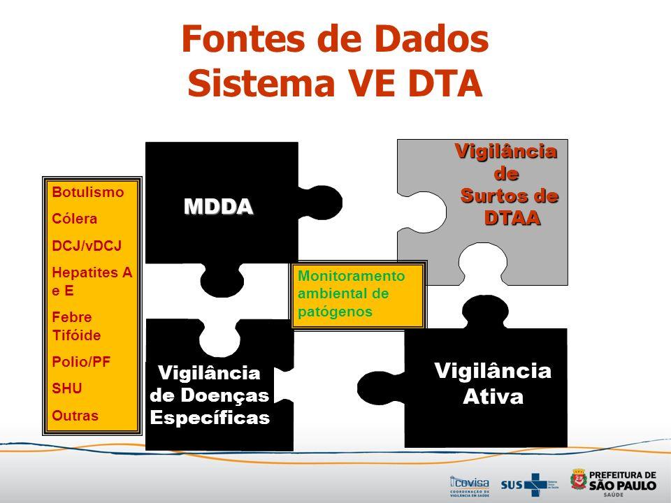 Vigilância de Surtos de Surtos de DTAA DTAA MDDA Vigilância Ativa Vigilância de Doenças Específicas Monitoramento ambiental de patógenos Botulismo Cól