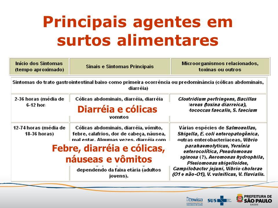 Principais agentes em surtos alimentares Diarréia e cólicas Febre, diarréia e cólicas, náuseas e vômitos
