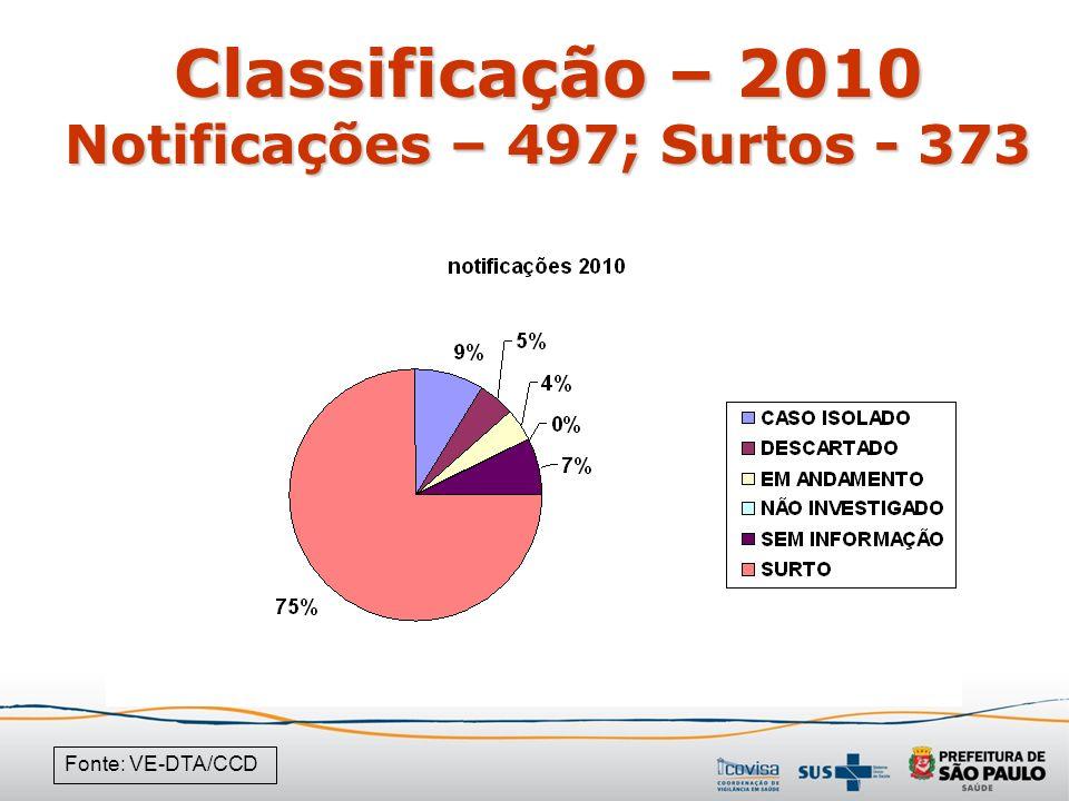 Classificação – 2010 Notificações – 497; Surtos - 373 Fonte: VE-DTA/CCD