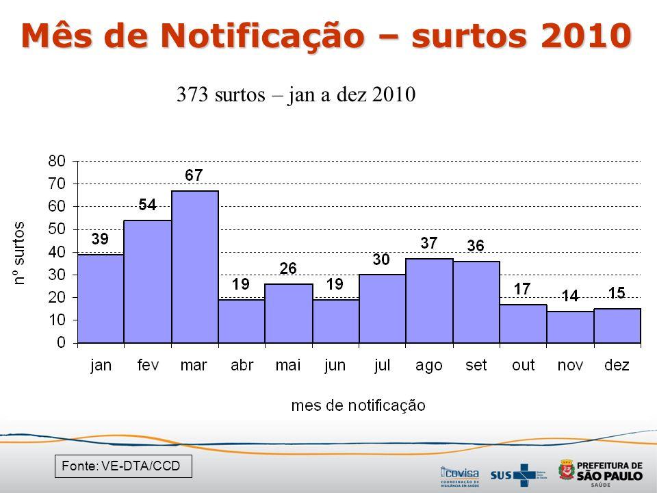 Mês de Notificação – surtos 2010 Fonte: VE-DTA/CCD 373 surtos – jan a dez 2010