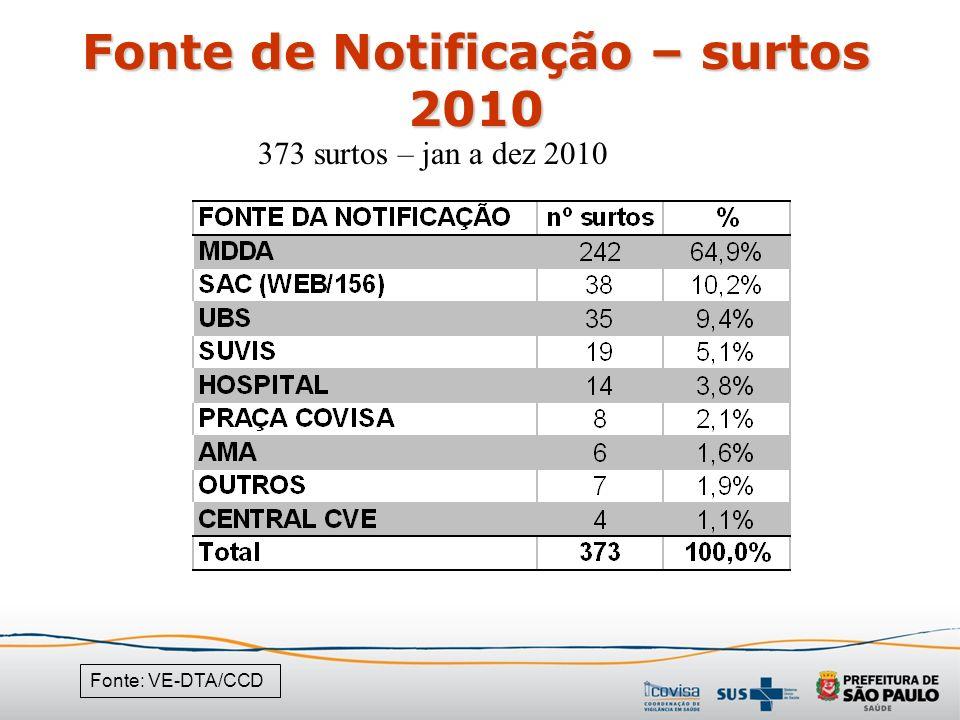 Fonte de Notificação – surtos 2010 Fonte: VE-DTA/CCD 373 surtos – jan a dez 2010