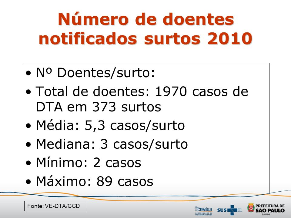Número de doentes notificados surtos 2010 Fonte: VE-DTA/CCD Nº Doentes/surto: Total de doentes: 1970 casos de DTA em 373 surtos Média: 5,3 casos/surto