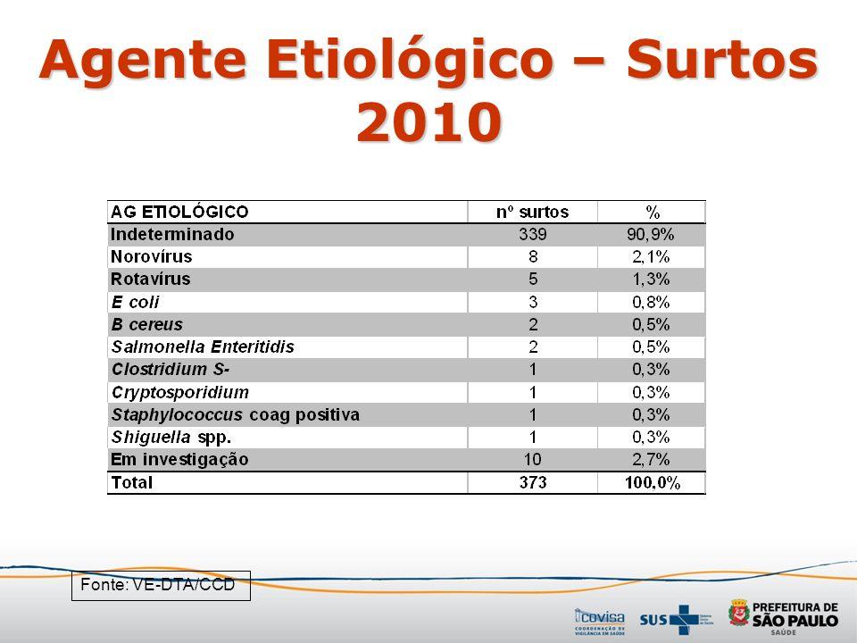 Agente Etiológico – Surtos 2010 Fonte: VE-DTA/CCD
