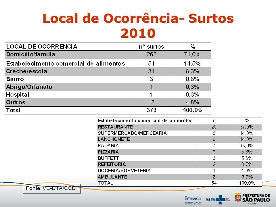 Local de Ocorrência- Surtos 2010 Fonte: VE-DTA/CCD