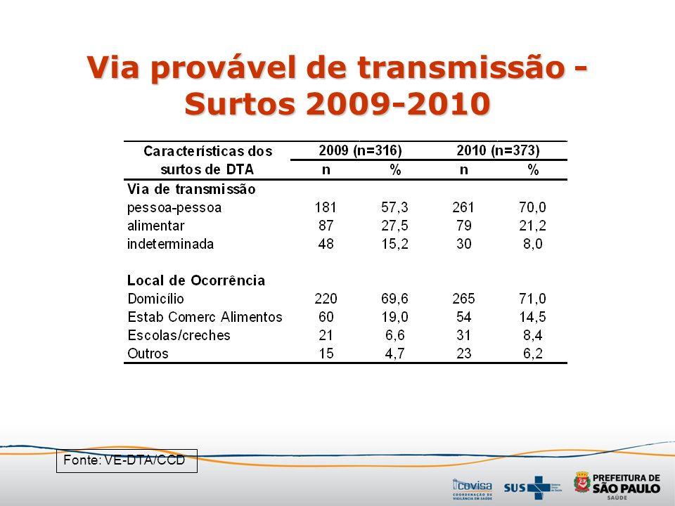 Via provável de transmissão - Surtos 2009-2010 Fonte: VE-DTA/CCD