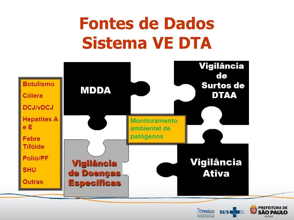 Vigilância de Surtos de DTAA MDDA Vigilância Ativa Vigilância de Doenças Específicas Monitoramento ambiental de patógenos Botulismo Cólera DCJ/vDCJ He