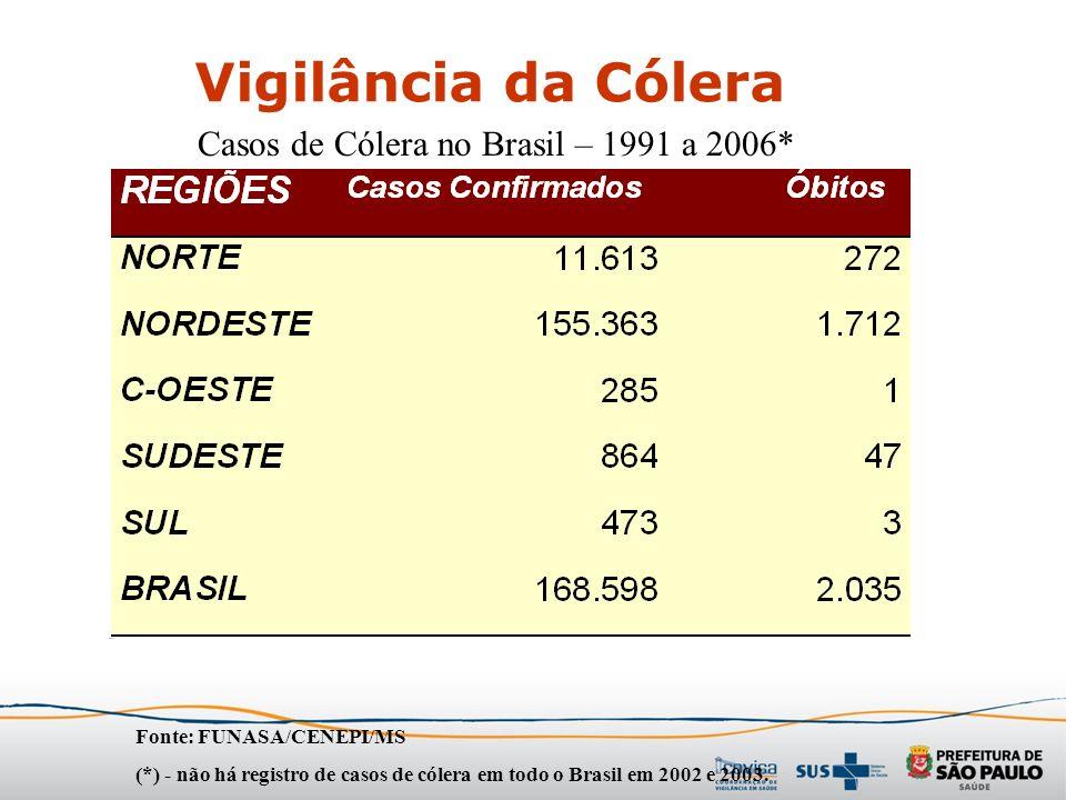 Vigilância da Cólera Fonte: FUNASA/CENEPI/MS (*) - não há registro de casos de cólera em todo o Brasil em 2002 e 2003. Casos de Cólera no Brasil – 199