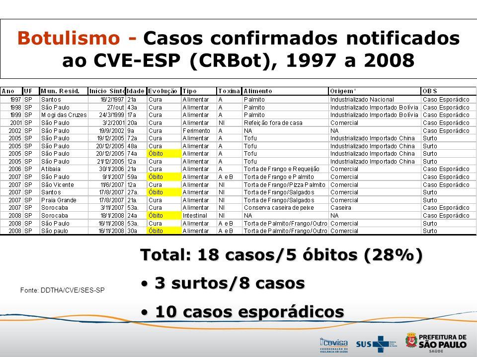 Botulismo - Casos confirmados notificados ao CVE-ESP (CRBot), 1997 a 2008 Fonte: DDTHA/CVE/SES-SP Total: 18 casos/5 óbitos (28%) 3 surtos/8 casos 3 su