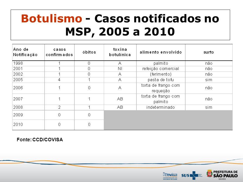Botulismo - Casos notificados no MSP, 2005 a 2010 Fonte: CCD/COVISA