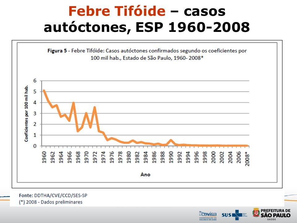 Febre Tifóide – casos autóctones, ESP 1960-2008