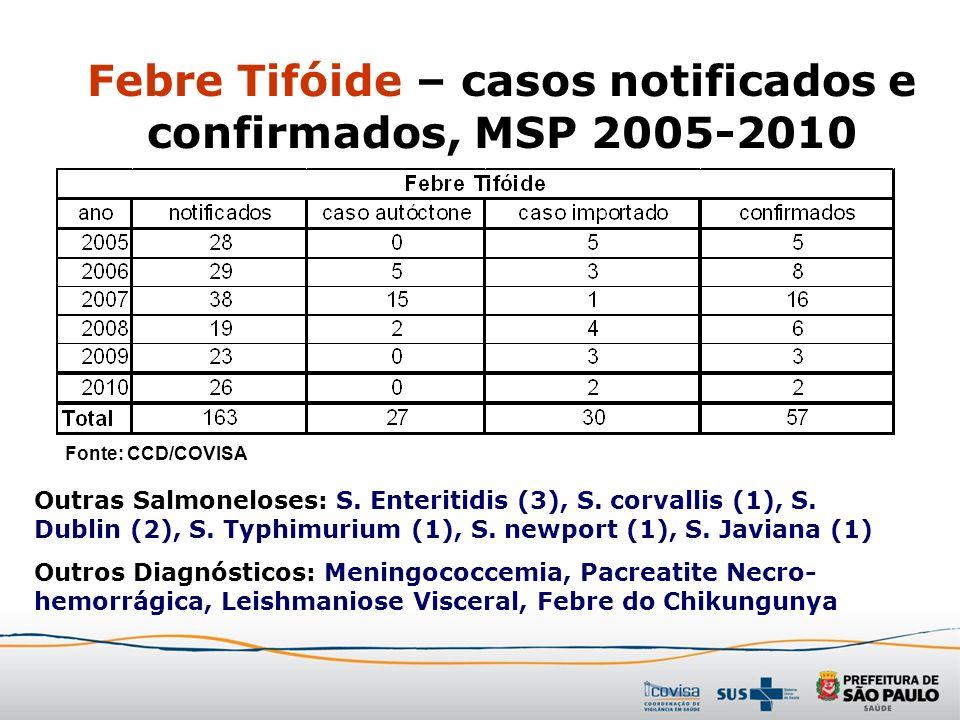 Febre Tifóide – casos notificados e confirmados, MSP 2005-2010 Fonte: CCD/COVISA Outras Salmoneloses: S. Enteritidis (3), S. corvallis (1), S. Dublin