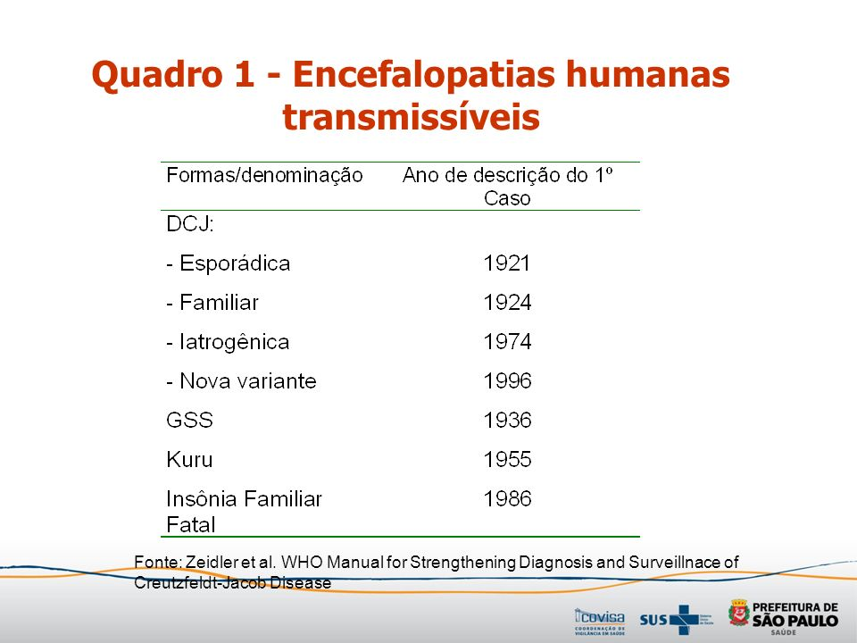 Quadro 1 - Encefalopatias humanas transmissíveis Fonte: Zeidler et al. WHO Manual for Strengthening Diagnosis and Surveillnace of Creutzfeldt-Jacob Di