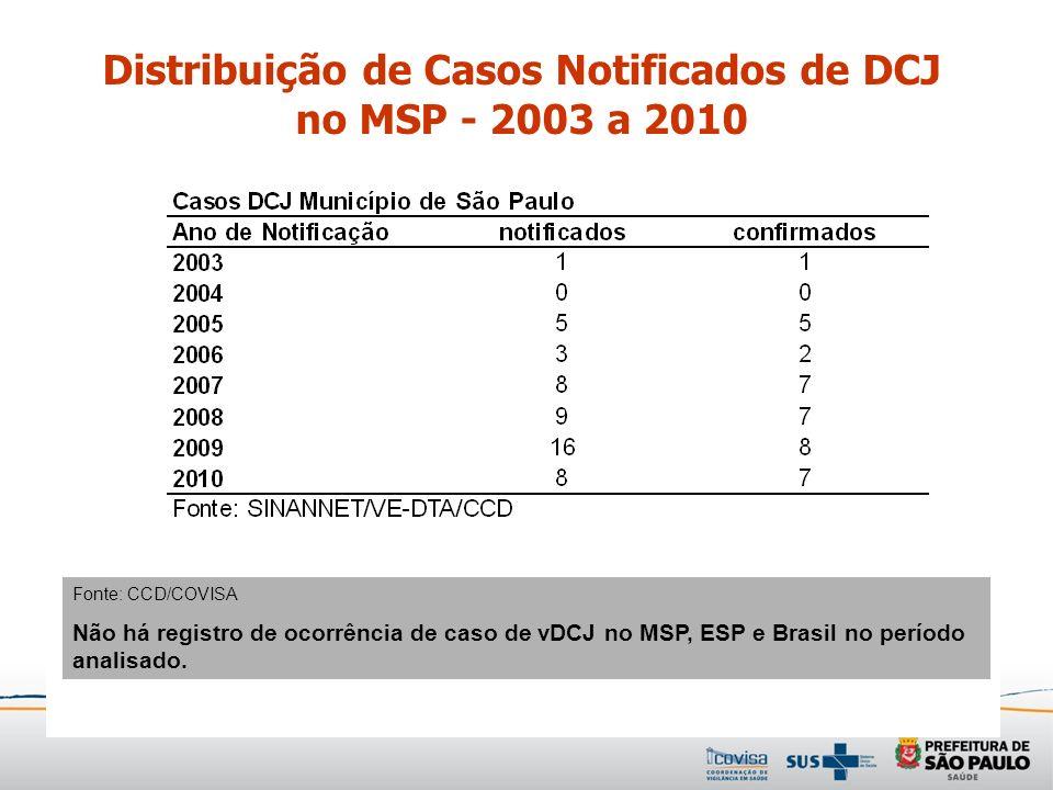Fonte: CCD/COVISA Não há registro de ocorrência de caso de vDCJ no MSP, ESP e Brasil no período analisado. Distribuição de Casos Notificados de DCJ no
