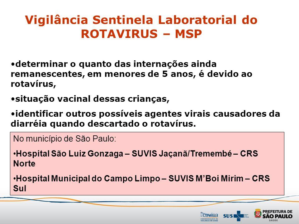 Vigilância Sentinela Laboratorial do ROTAVIRUS – MSP No município de São Paulo: Hospital São Luiz Gonzaga – SUVIS Jaçanã/Tremembé – CRS Norte Hospital