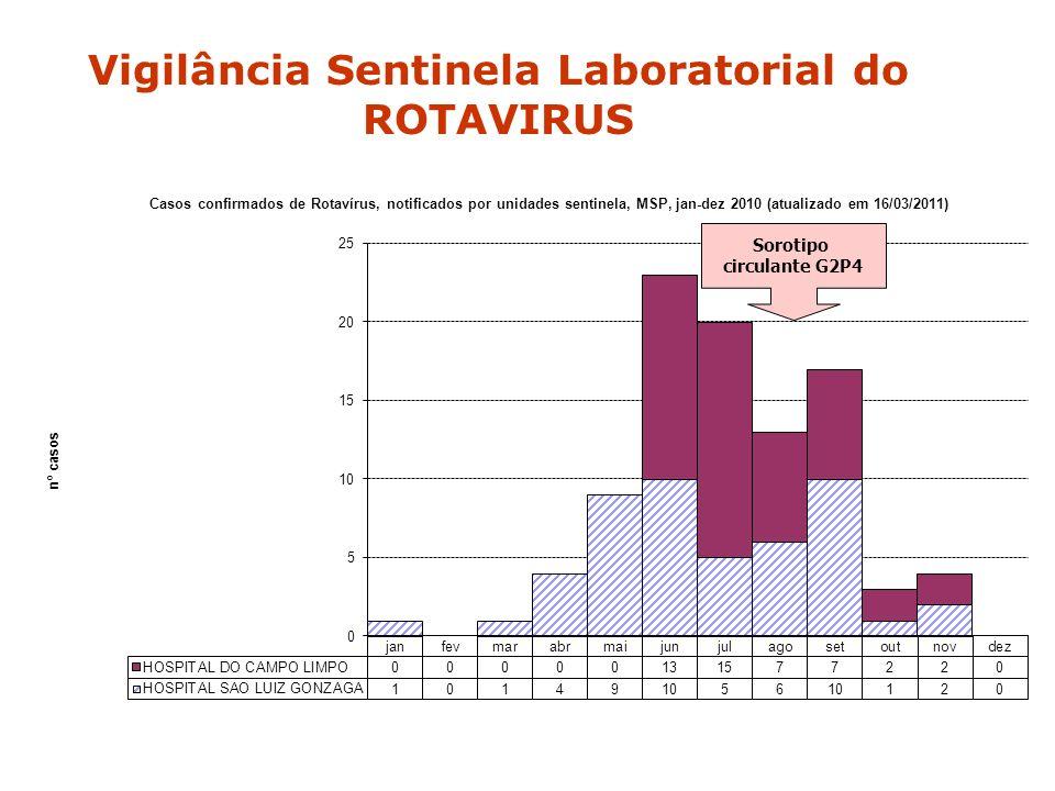 Vigilância Sentinela Laboratorial do ROTAVIRUS Sorotipo circulante G2P4