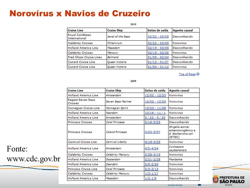 Fonte: www.cdc.gov.br