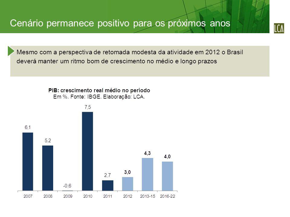 Mesmo com a perspectiva de retomada modesta da atividade em 2012 o Brasil deverá manter um ritmo bom de crescimento no médio e longo prazos Cenário permanece positivo para os próximos anos