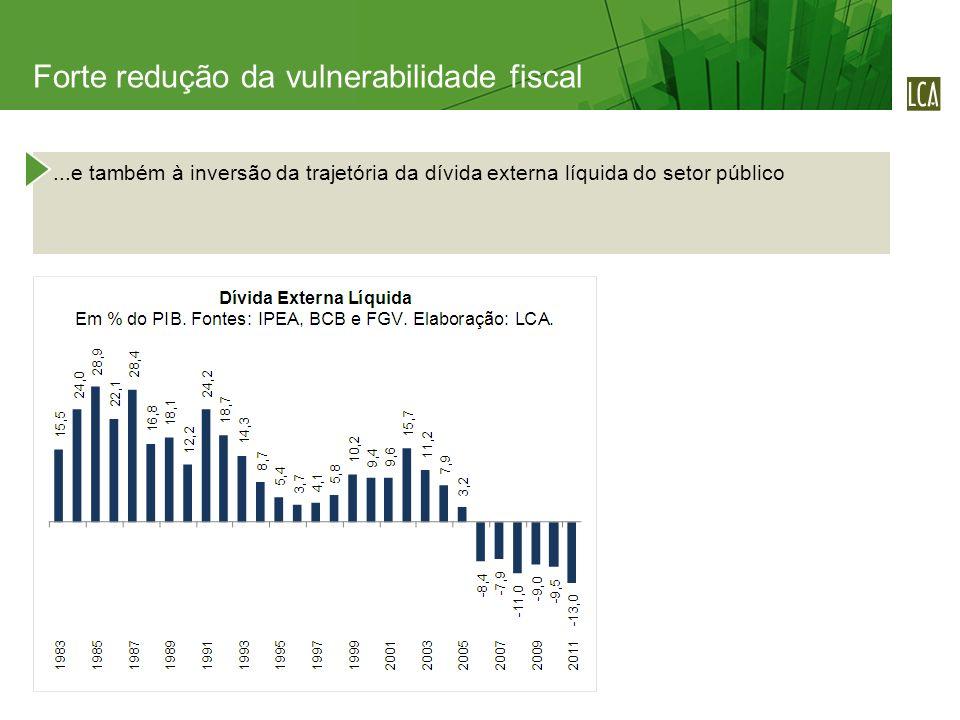 ...e também à inversão da trajetória da dívida externa líquida do setor público Forte redução da vulnerabilidade fiscal