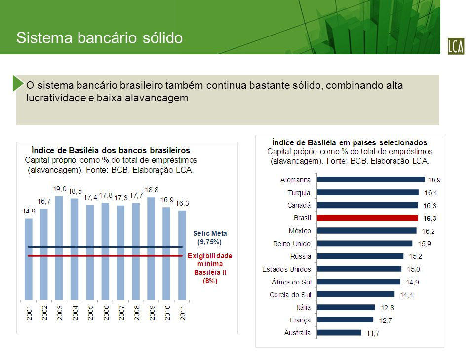 O sistema bancário brasileiro também continua bastante sólido, combinando alta lucratividade e baixa alavancagem Sistema bancário sólido