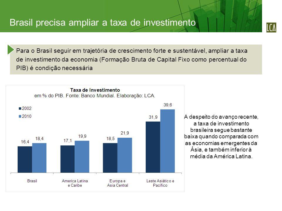 Para o Brasil seguir em trajetória de crescimento forte e sustentável, ampliar a taxa de investimento da economia (Formação Bruta de Capital Fixo como