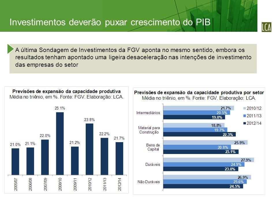 A última Sondagem de Investimentos da FGV aponta no mesmo sentido, embora os resultados tenham apontado uma ligeira desaceleração nas intenções de investimento das empresas do setor Investimentos deverão puxar crescimento do PIB