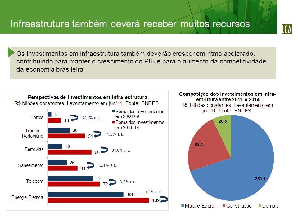 Os investimentos em infraestrutura também deverão crescer em ritmo acelerado, contribuindo para manter o crescimento do PIB e para o aumento da competitividade da economia brasileira Infraestrutura também deverá receber muitos recursos