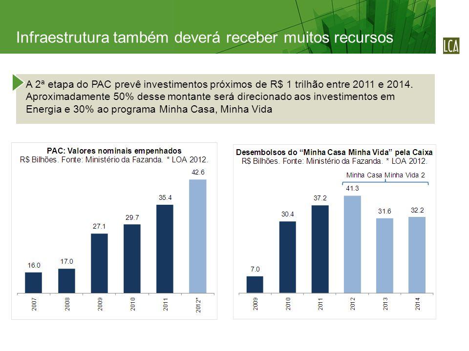 A 2ª etapa do PAC prevê investimentos próximos de R$ 1 trilhão entre 2011 e 2014. Aproximadamente 50% desse montante será direcionado aos investimento