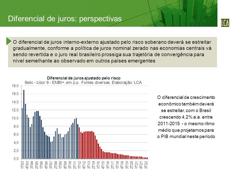 O diferencial de juros interno-externo ajustado pelo risco soberano deverá se estreitar gradualmente, conforme a política de juros nominal zerado nas