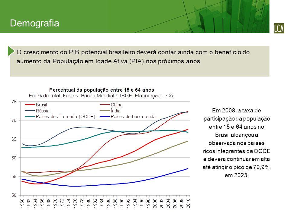 O crescimento do PIB potencial brasileiro deverá contar ainda com o benefício do aumento da População em Idade Ativa (PIA) nos próximos anos Demografia Em 2008, a taxa de participação da população entre 15 e 64 anos no Brasil alcançou a observada nos países ricos integrantes da OCDE e deverá continuar em alta até atingir o pico de 70,9%, em 2023.