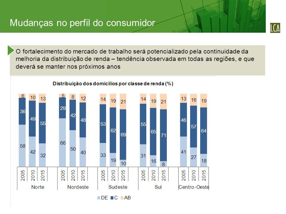 O fortalecimento do mercado de trabalho será potencializado pela continuidade da melhoria da distribuição de renda – tendência observada em todas as regiões, e que deverá se manter nos próximos anos Mudanças no perfil do consumidor