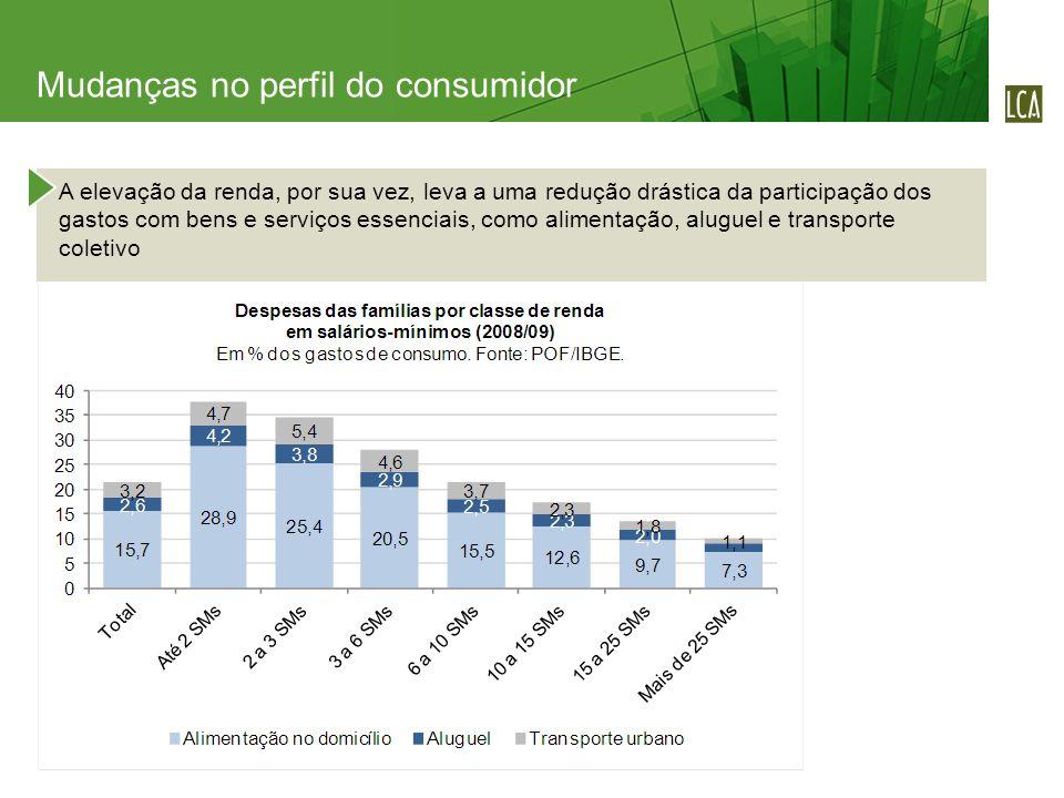 A elevação da renda, por sua vez, leva a uma redução drástica da participação dos gastos com bens e serviços essenciais, como alimentação, aluguel e transporte coletivo Mudanças no perfil do consumidor